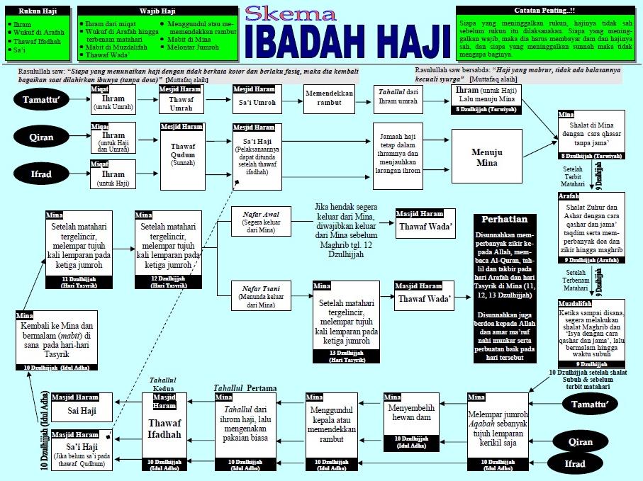 Skema Ibadah haji