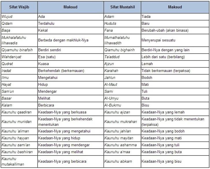 Mengenal 20 Sifat Allah SWT « Islam Itu Indah